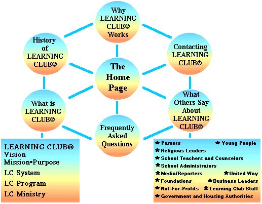 Learning Club® Web Site Map